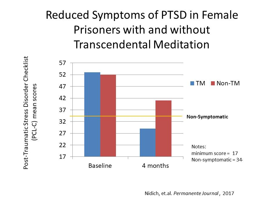 TM and PTSD in oregon womens prision CCCP v 2