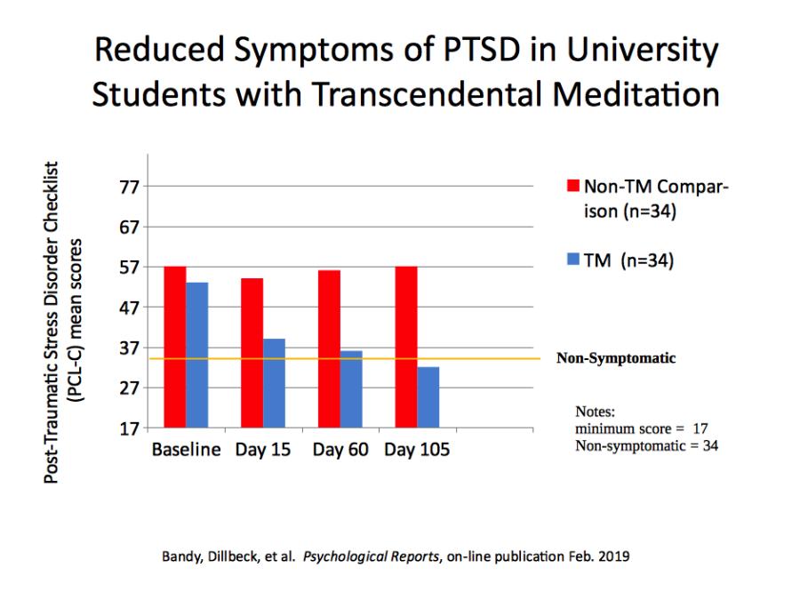 TM reduced PTSD